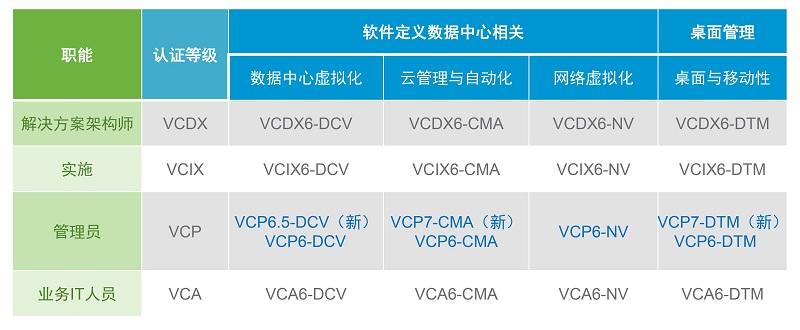 vmware-培训与认证架构-3 - 副本.jpg